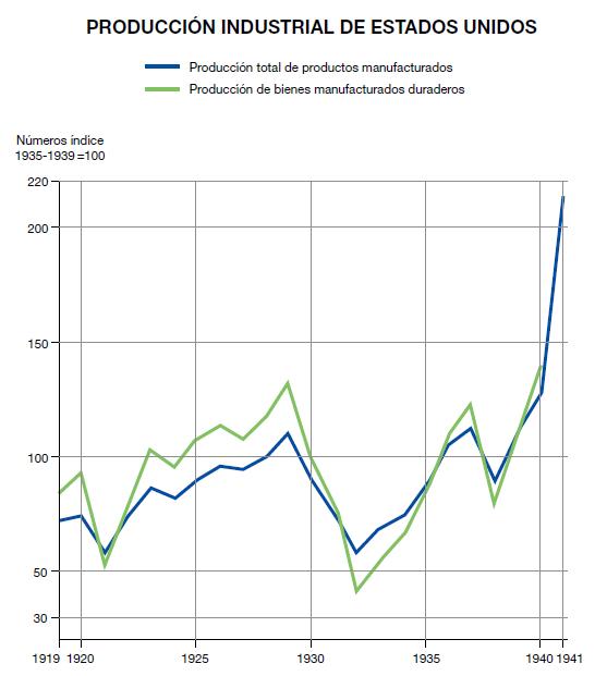 Resultado de imagen de la industria en estados unidos tras la crisis de 1929