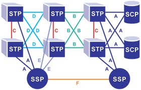 ALL ABOUT WIRELESS TELECOMMUNICATION: Explain SS7 Links ?