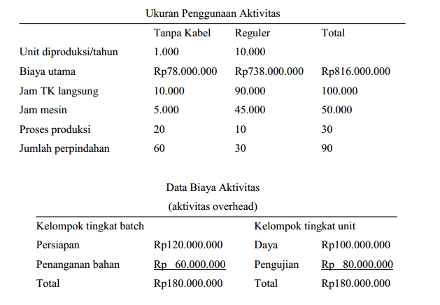 Pingin Lagi Modul Akuntansi Majemen Bab 4 Biaya Berdasarkan Aktivitas