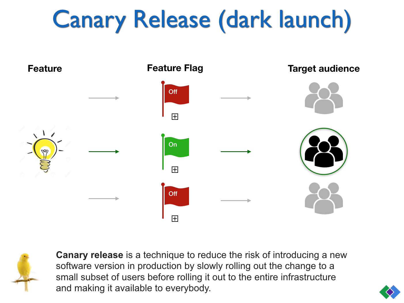 Canary Release (dark launch)
