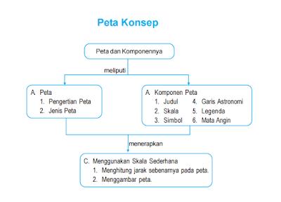 Pengertian Peta, jenis peta dan komponen peta