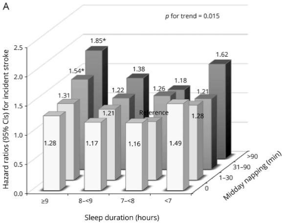 図:夜間睡眠と昼寝時間と脳卒中リスク