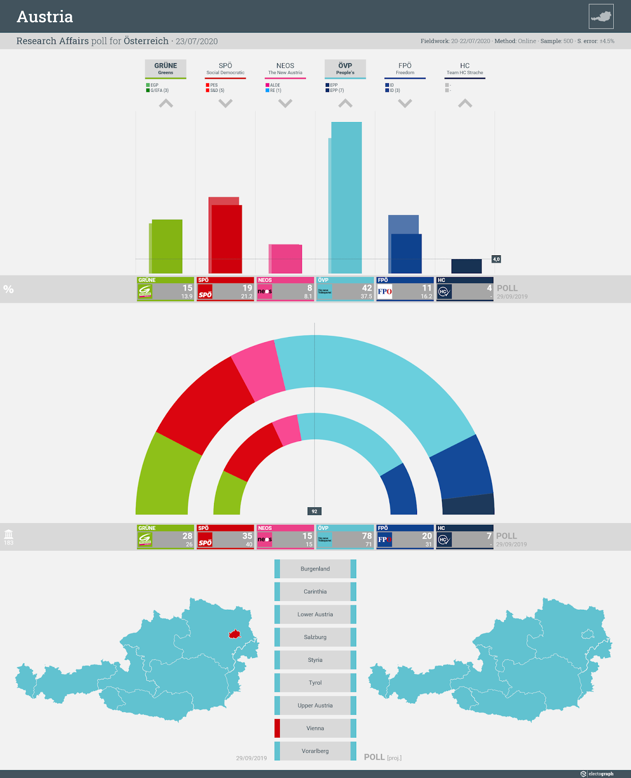 AUSTRIA: Research Affairs poll chart for Österreich, 23 July 2020