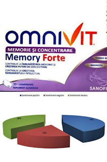 Pareri Forumuri Omnivit Memory Forte