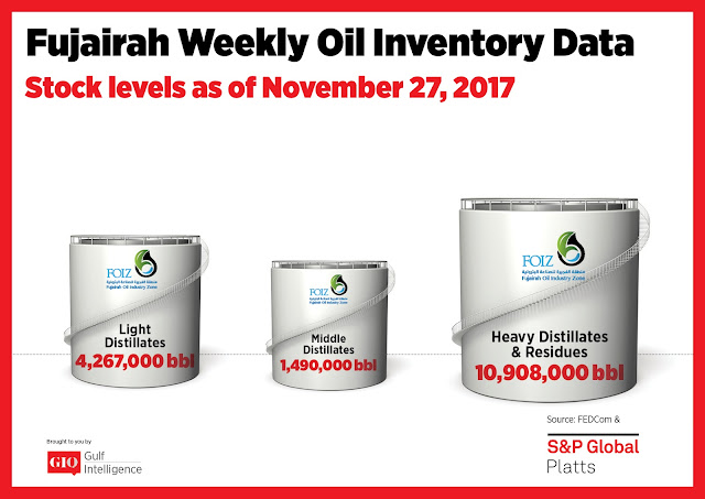 Chart Attribute: Fujairah Weekly Oil Inventory Data (as of November 27, 2017) / Source: The Gulf Intelligence