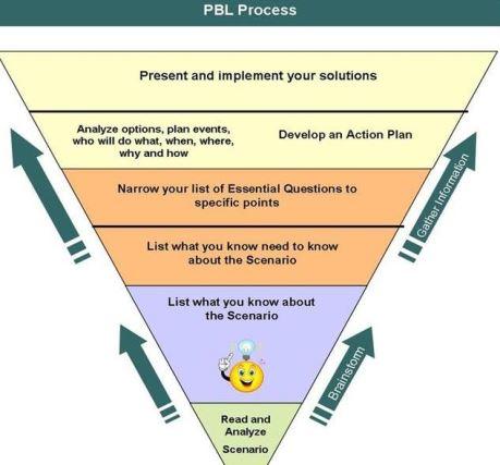 Langkah-langkah model Pembelajaran PBL