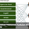 Download sosialisasi pelaksanaan kurikulum 2013 pada Roudhatul Athfal (RA)