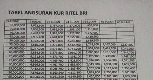 Syarat Pinjaman Bank Bri Jaminan Sertifikat Rumah ...