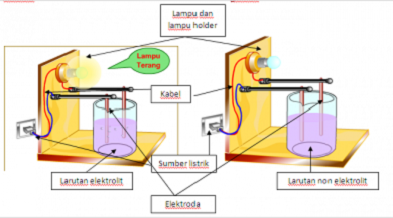contoh-larutan-elektrolit-dan-non-elektrolit,-perbedaan-larutan-elektrolit-dan-non-elektrolit-beserta-contohnya,-perbedaan-larutan-elektrolit-kuat-dan-elektrolit-lemah,-