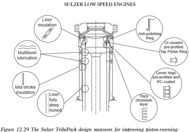 science within mariner refinements to sulzer engines Kohler Engine Diagram the tribopack technology enables the tbo of cylinder components, including piston ring renewal, to be extended to at least three years and also allows a