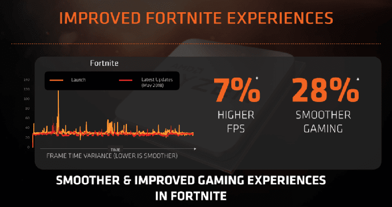 Fortnite improvements