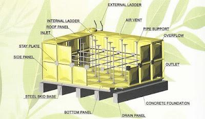 Tangki Air Panel FRP