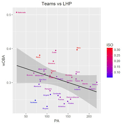 MLB Team Splits vs LHP