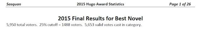 2015 Hugo stats