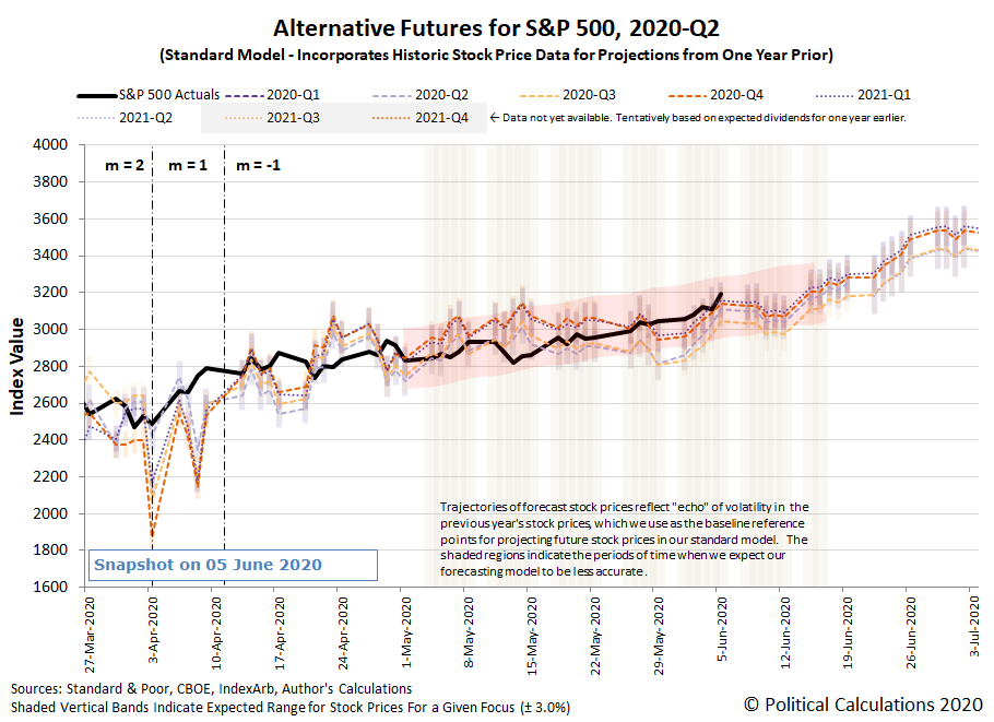 Alternative Futures - S&P 500 - 2020Q2 - Standard Model (m=-1 from 13 April 2020) - Snapshot on 5 Jun 2020