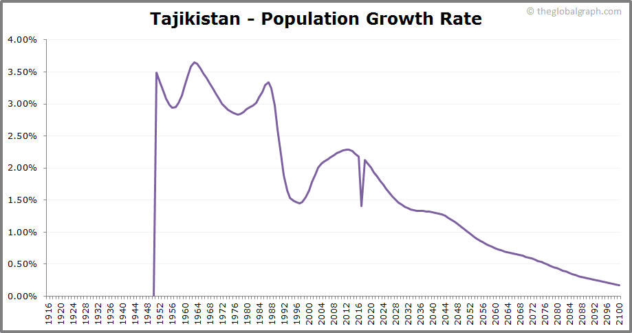Tajikistan  Population Growth Rate