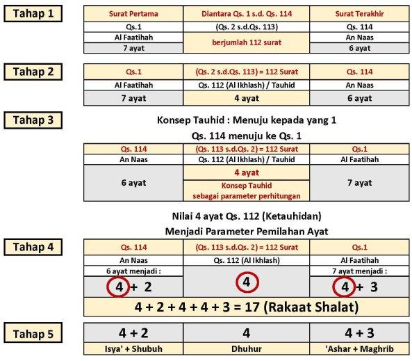 Membuktikan Raka'at Sholat Melalui Ilmu Numerik Al-Qur'an Part 2