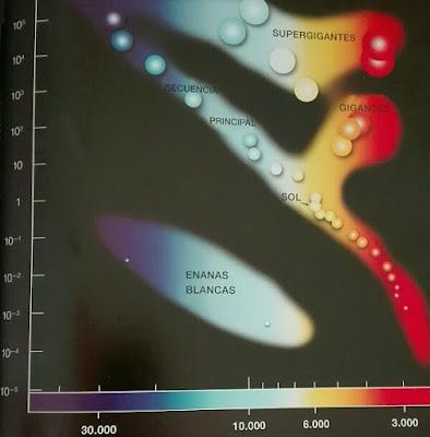 Secuencia principal de las estrellas