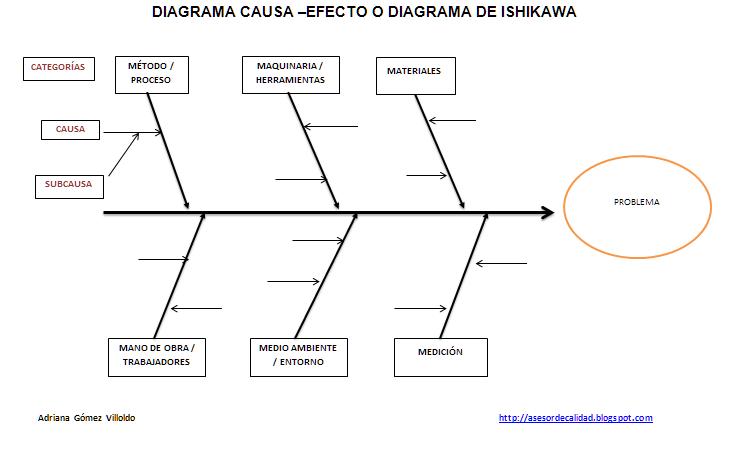 Minitab Pareto Diagram 6 Pole Trailer Connector Wiring Amfe (análisis Modal De Fallos Y Efectos): Herramienta Planificación Producción - Manual ...