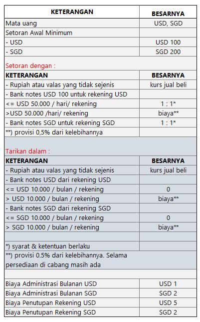 Biaya Administrasi BCA Dollar