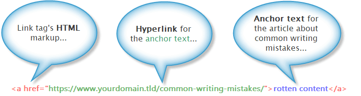 Anatomy of a hyperlink