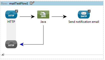 JavaRoots: How to Send email using mule