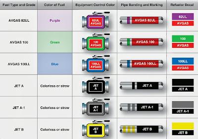 aviation fuel color code
