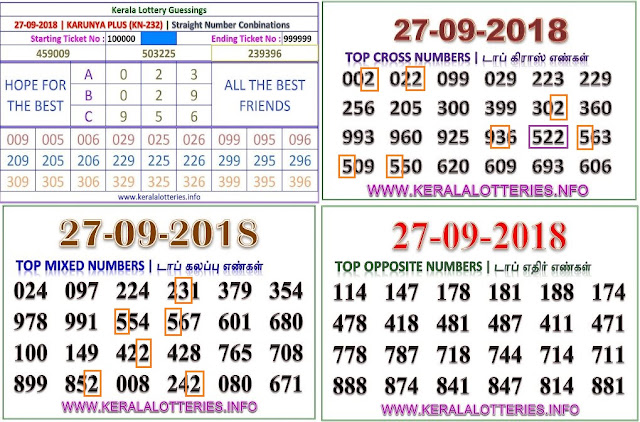 Kerala lottery abc guessing Karunya Plus KN-232 on 27.09.2018 by keralalotteries.info