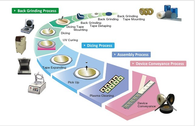 Wafer Dicing Process