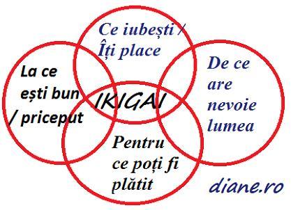 Ikigai: secretul fericirii
