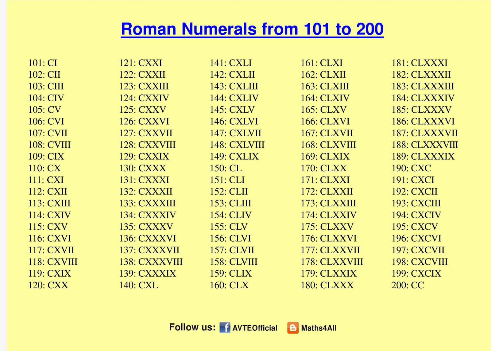 Maths4all Roman Numerals 101 To 200