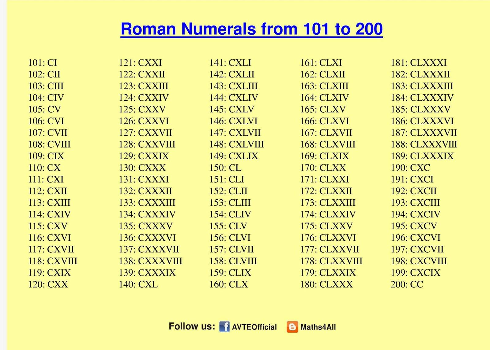 Roman Numerals 101 To 200