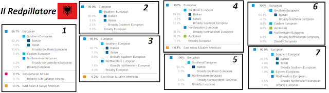 23andme albanian genetic results