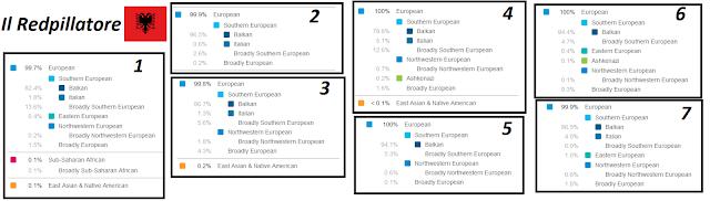 23andme albanian genetic results