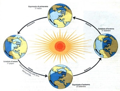 Equinozio autunnale sulla Terra: e sugli altri Pianeti?
