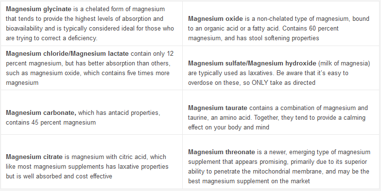 Major Signs You Are Magnesium Deficient (and what to do about it ...