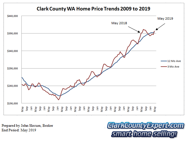 Clark County Home Sales May 2019- Average Sales Price Trends