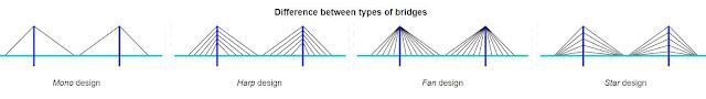 cable stayed bridge advantages