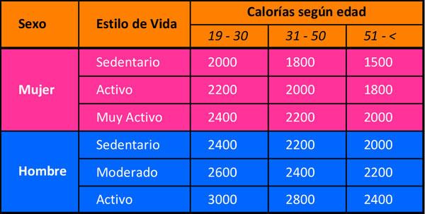 CALORIAS - EDAD Y ESTILO DE VIDA