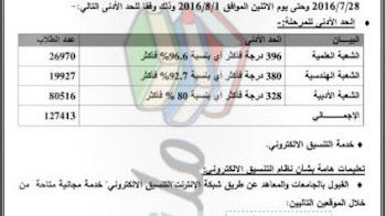 موعد تنسيق المرحلة الأولى للثانوية العامة 2016 الحد الأدنى للقبول