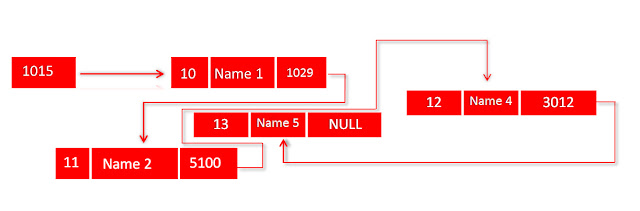 C++ Linear Linked List example diagram