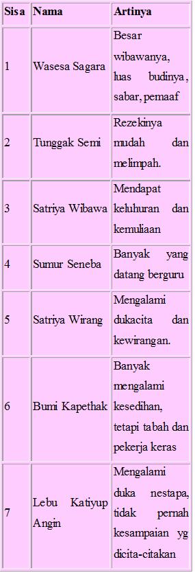 Ramalan Pernikahan Berdasarkan Nama : ramalan, pernikahan, berdasarkan, Kecocokan, Pasangan, Menurut, IlmuSosial.id