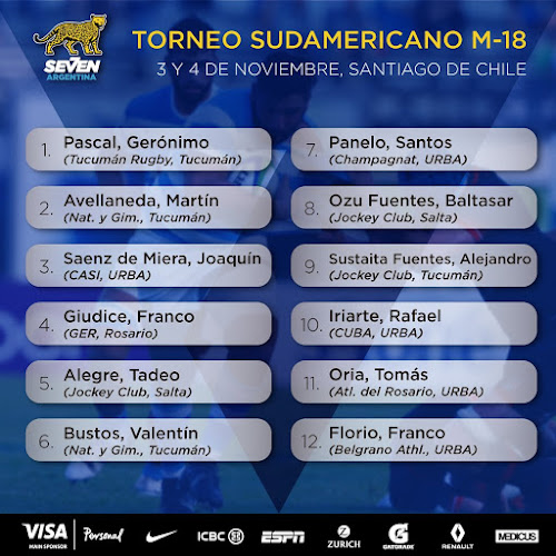 Plantel del Seleccionado M-18 para el sudamericano en Chile
