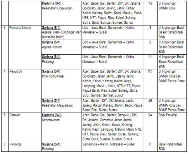 Pendaftaran Cpns Banten 2013 Lowongan Cpns Banten September 2013 Loker 2016 Loker Tentang Lowongan Pegawai Tetap September 2014