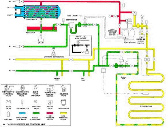 marine engineering mechanical refrigeration system. Black Bedroom Furniture Sets. Home Design Ideas