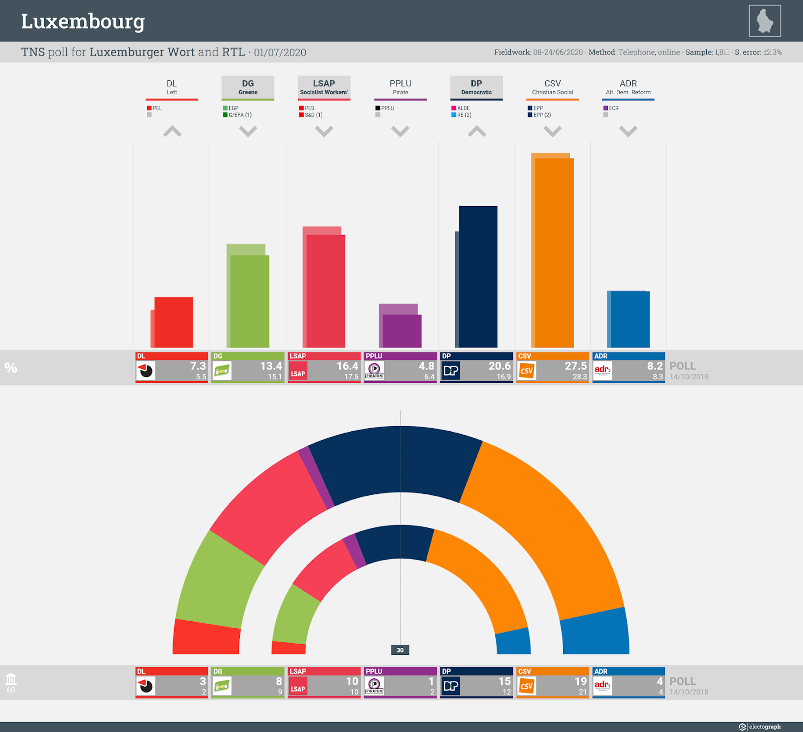 LUXEMBOURG: TNS poll chart for Luxemburger Wort and RTL, 1 July 2020