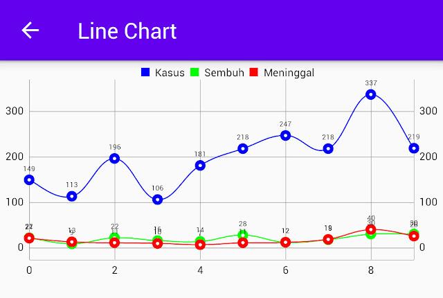 Line chart default