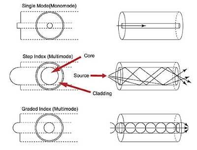 Jenis-jenis serat optik