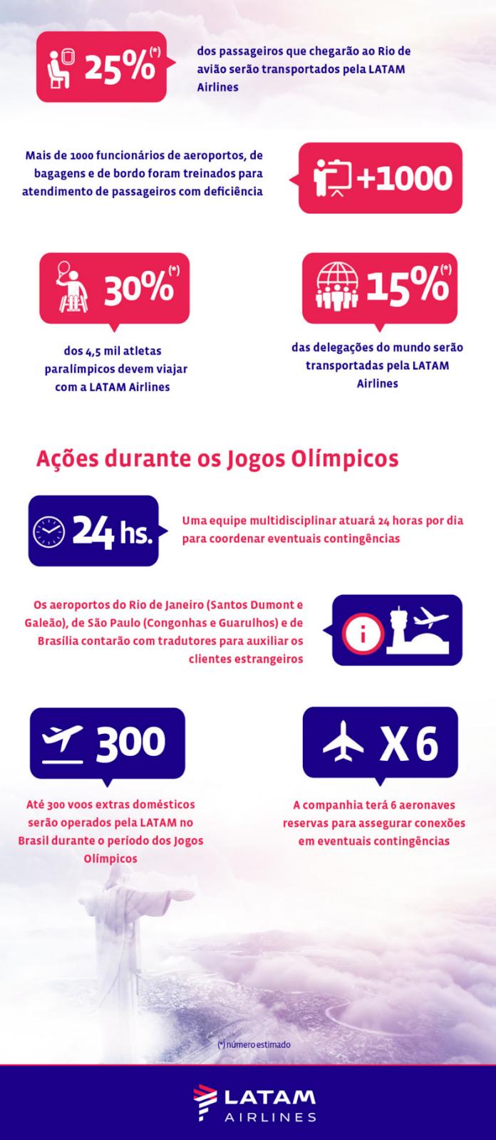 Infográfico sobre as operações para o período de Jogos Olímpicos