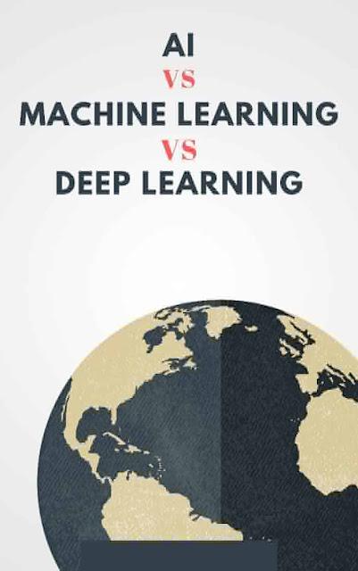 AI vs Machine Learning vs Deep Learning